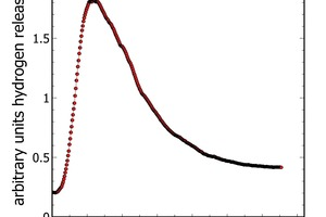 """<div class=""""bildtext_en"""">Fig. 7: Hydrogen measurement showing hydrogen gas release from a hydrating cement over time. Within short time, the reaction starts and hydrogen release ends after about 30-60 minutes</div>"""