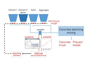 """<div class=""""bildtext_en"""">Fig. 9: Possible QC circuit for improved concrete consistency in a concrete batching plant. In a direct control cycle, only the cement content in concrete is adjusted according to the PolabCal and PolabH2 measurement.</div>"""