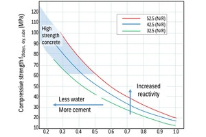 """<div class=""""bildtext_en"""">Fig. 1: The Walz curve shows the relation between water/cement ratio, cement strength class and expected compressive strength development in concrete</div>"""