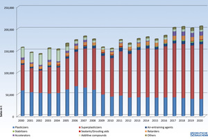 """<div class=""""bildtext_en"""">Fig. 1: Sales figures for concrete admixtures in Germany over the past 20 years</div>"""
