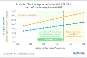 """<div class=""""bildtext_en"""">Fig. 2: CO<sub>2</sub> reduction through water savings, clinker and binder reduction (example for the three exposure classes mentioned)</div>"""