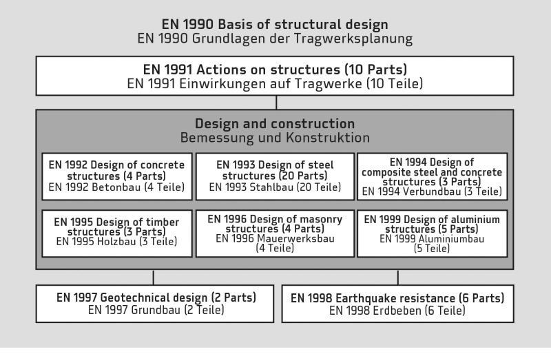 basics betonbau