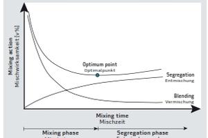 Qualitative illustration of the mixing process