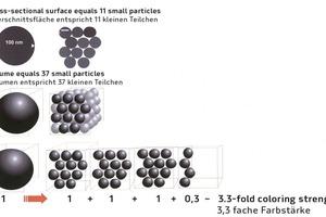 """<div class=""""bildtext"""">Schematische Darstellung des Zusammenhangs zwischen Teilchengröße und Farbstärke</div>"""
