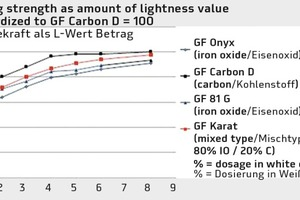 """<div class=""""bildtext"""">Vergleich der Einfärbekraft von Eisenoxid Schwarzpigmenten gegenüber der Mischtype (GF Karat) und Kohlenstoff GF Carbon D (Betrag der L-Wert-Veränderung normiert auf GF Carbon D = 100)</div>"""
