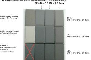 """<div class=""""bildtext"""">Vergleich von Anthrazittönen gefertigt mit unterschiedlichen Pigmenten in verschiedenen Dosierungen im Unterschied zu Kohlenstoff GF Carbon D in Unterdosierung</div>"""