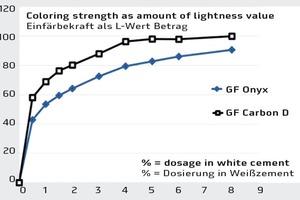 """<div class=""""bildtext"""">Vergleich der Einfärbekraft von Eisenoxid (GF Onyx) gegenüber Kohlenstoff (GF Carbon D), L-Wert als Betrag der Veränderung normiert auf GF Carbon D = 100</div>"""
