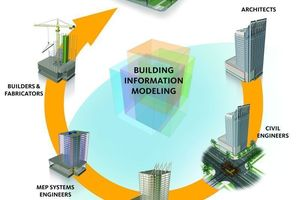 The BIM model can reflect the entire process chain including the design, construction and use of structures