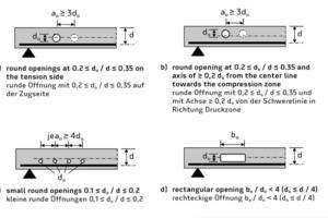 Parameter zur Bestimmung des Abminderungsfaktors für die Querkrafttragfähigkeit von Bauteilen ohne Querkraftbewehrung mit Öffnungen, aus [3]
