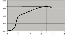 Fig. 4 Load line.