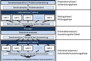 Ablaufdiagramm eines typischen Programms zur Kompetenzprüfung