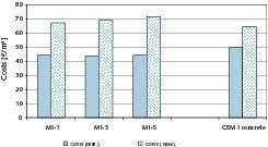 """<span class=""""bildunterschrift_hervorgehoben"""">Abb. 1 </span>Vergleich der minimalen und maximalen Kosten der Geopolymer- und CEM I-Betone<br />"""
