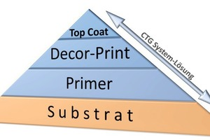 The CTG system solution: from substrate to primer and decor print to the top coat