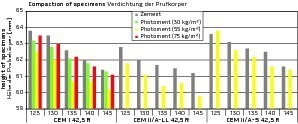 """<div class=""""bildtext_en"""">Compaction of Proctor specimens: reference with pure cement (grey), mixes with varying ratios of photocatalytically active Photoment</div>"""