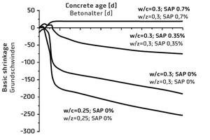 Grundschwinden von Beton in Abhängigkeit vom Wasserzementwert und der Zugabemenge von SAP [3]