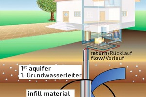 """<div class=""""bildtext_en"""">→ Near surface geothermal application – hydrogeological situation</div>"""