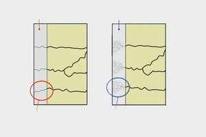 """<div class=""""bildunterschrift_en"""">1 → Crack formation in a repair layer made of conventional mortar (left) and highly ductile concrete (right)</div>"""