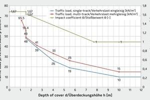 Graphische Darstellung der Bahnlasten mit Stoßbeiwert