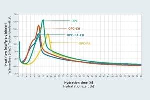 Wärmeentwicklungsrate bei 45°C in Gegenwart von<br />0,5M.-% FM<br />