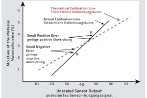 The effects of assuming a calibration slope