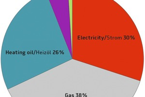 """<div class=""""bildtext_en"""">→ Average share of sources of energy used at the precast plant (2013) (Figure: FDB/Becke)</div>"""