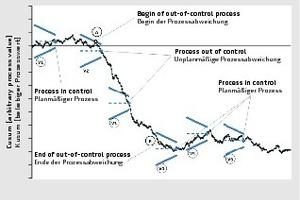 """<div class=""""bildtext"""">Prozessbewertung mithilfe einer Kusum-Kurve und V-Masken </div>"""