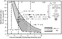 """Fig. 10 Reduction of the required reinforcement content  for """"CC column""""."""