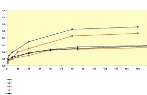 Fig. 3 Uniaxial compressive strength.