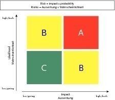 Fig. 3 Risk assessment.
