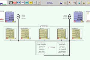 """<div class=""""bildtext"""">Für ein perfektes Energiemanagement werden die gesamten Prozessdaten gesammelt und ausgewertet</div>"""
