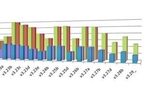 """<span class=""""bildunterschrift_hervorgehoben"""">Abb. 12</span> Auswertung der durchschnittlichen Druckgradienten in der Simulation bei verschiedenen Drehzahlen und Materialien in Abhängigkeit von der verwendeten Paddelgeometrie.<br />"""