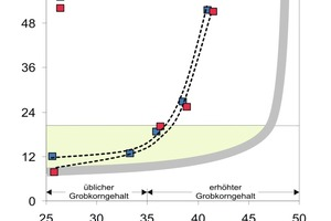 "<span class=""bildunterschrift_hervorgehoben"">Fig. 5 </span>Blocking heights of the SCC with typical and increased coarse aggregate contents."