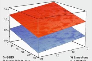 """<div class=""""bildtext"""">Sättigungspunkt für SP1 (blau) und SP2 (rot) in Abhängigkeit von den Kalksteinmehl- und Hochofenschlackeanteilen</div>"""