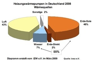 Table 1 Energy consumption heating period 2009/2010.