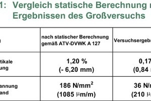 Table 1 Comparison of the structural calculation with the results of the experiment to the scale of 1:1.