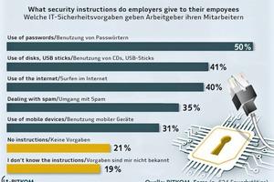 """<div class=""""bildtext"""">Auch die Mitarbeiter müssen über Schulungen und Sicherheitsvorgaben in das IT-Sicherheitskonzept eingebunden werden</div>"""