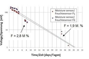 """<span class=""""bildunterschrift_hervorgehoben"""">Abb. 7</span> Fotodiodenspannung als Funktion der Zeit im Zementestrich<br />"""