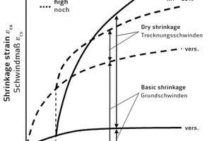 Schematische Darstellung des zeitlichen Verlaufs des Schwindens und seiner Komponenten bei normalfestem und hochfestem Beton in trockener Umgebung (RH = 65%; RH = relative Luftfeuchte) beziehungsweise bei versiegelter Lagerung (vers.; verhinderter Feuchteaustausch mit der Umgebung)