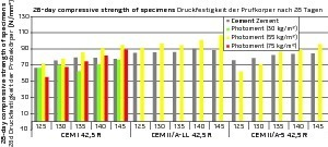 """<div class=""""bildtext_en"""">Compressive strengths of Proctor specimens: reference with pure cement (grey), mixes with varying ratios of photocatalytically active Photoment</div>"""