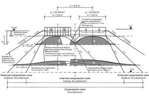 Ausbreitung der vertikalen Lasten aus Eisenbahnverkehr (aus DWA-A 161)