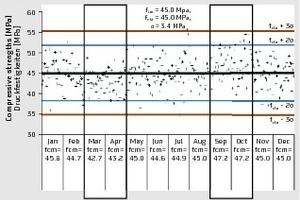 """<div class=""""bildtext"""">Shewhart-Kontrollkartensystem mit Warnlinien bei 2σ und Kontrolllinien bei 3σ </div>"""