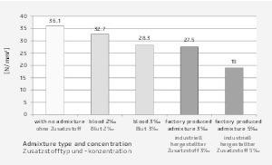 """<div class=""""bildtext"""">Vergleich der Druckfestigkeit der Betonproben (f<sub>cm</sub>) </div>"""