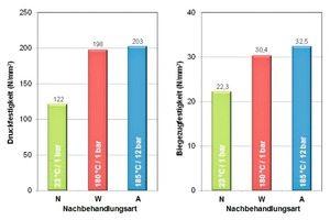 Fig. 1 Influence of curing/autoclaving on the strength of steel fiber reinforced UHPC seven days after production.