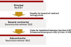 Vertragsstrafenkette