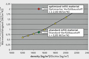 """<div class=""""bildtext_en"""">→ Optimization of thermal conductivity by additives</div>"""