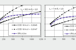 """<div class=""""bildunterschrift_en"""">→ 2 Relative shear resistance V<sub>Rd,ct,bw</sub>/V<sub>Rd,ct</sub> on flexible supports (<sub>bw</sub>) for slab type VMM-L32 with two slab spans L<sub>sl</sub> and variable beam deformation L<sub>b</sub>/u according to the new model and the Finish codeCCD18</div>"""
