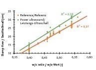 """<span class=""""bildunterschrift_hervorgehoben"""">Fig. 4 </span>Slump flow of cement suspensions 15 minutes after water addition depending on w/c ratio and power ultrasound application.<br /><span class=""""bildunterschrift_hervorgehoben"""">Abb. 4 </span>Setzfließmaße von Zementsuspensionen 15 Minuten nach Wasserzugabe in Abhängigkeit vom w/z-Wert und der Leistungs-Ultraschall-Applikation.<br />"""