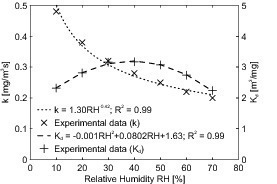 """<span class=""""bildunterschrift_hervorgehoben"""">Fig. 8</span> Influence of relative humidity RH on the reaction rate constant k and the adsorption equilibrium constant K<sub>d</sub>."""