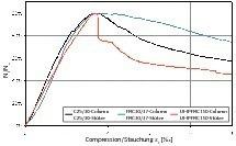 Fig. 7 Experimentally determined load-deformation behavior  UHPFRC – series NPC.