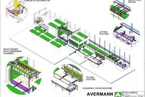 "<span class=""bildunterschrift_hervorgehoben"">Fig. 5 </span>Plant layout of production in a conventional circulation plant (Sasso, Australia).<br />"